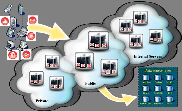 Arquitetura DataSnap