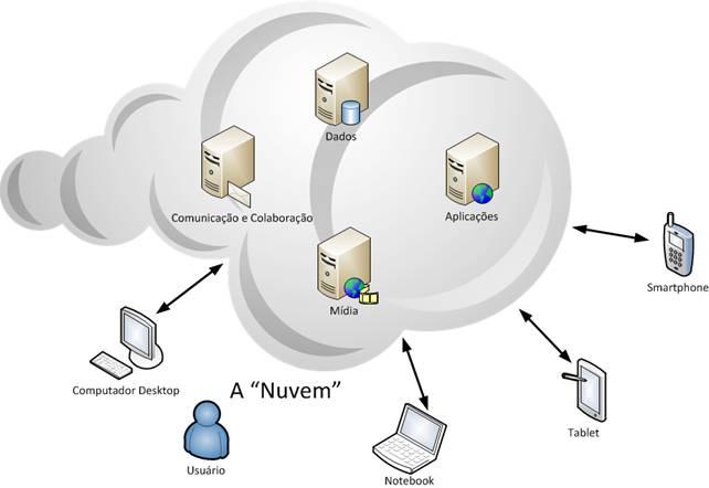Diagrama simplificado de um modelo de computação em nuvem