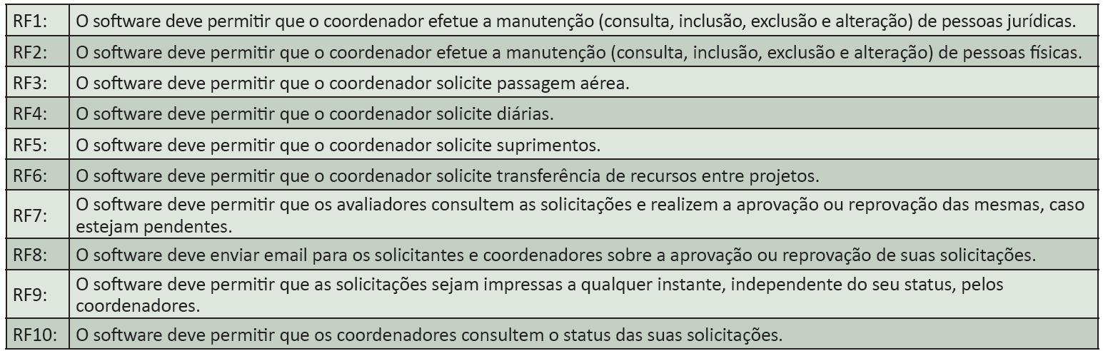 Detalhando os requisitos de um sistema de solicitações
