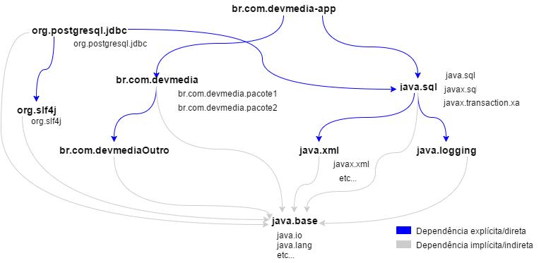 Java 9: Conheça os novos recursos