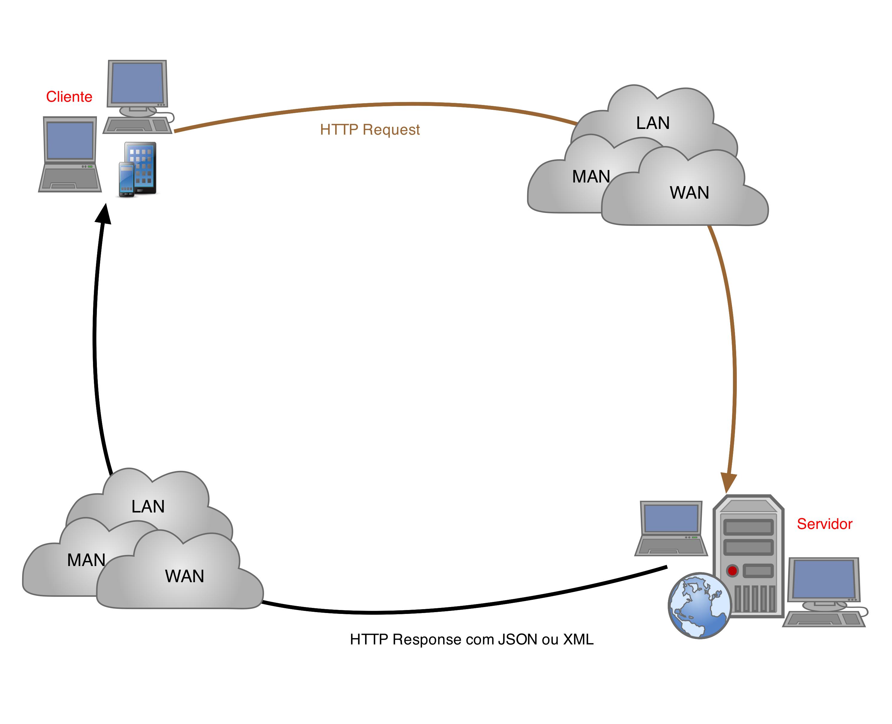 Funcionamento de Web Service com REST