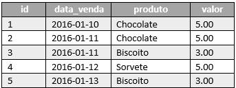 Representação de uma tabela orientada a linhas
