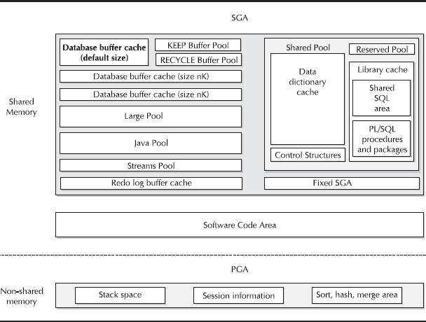 Estruturas de Memórias Lógicas do Oracle