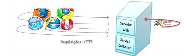 Requisições feitas a um Web Container (Servidor Web + Servlet Container)