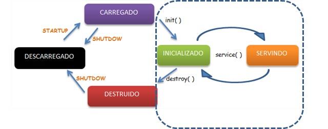 Diagrama de Transição de Estado de um Servlets