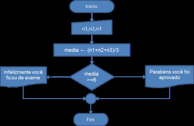 """Algorítimo """"Calcular Média"""" em representação de fluxograma"""