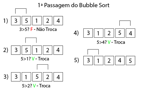 Esquema de funcionamento do Buble Sort