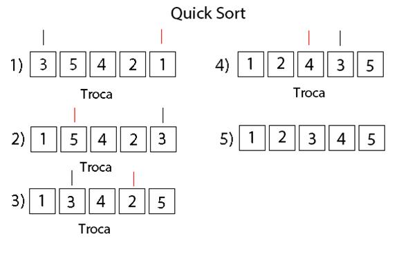 Esquema de funcionamento do Quick Sort