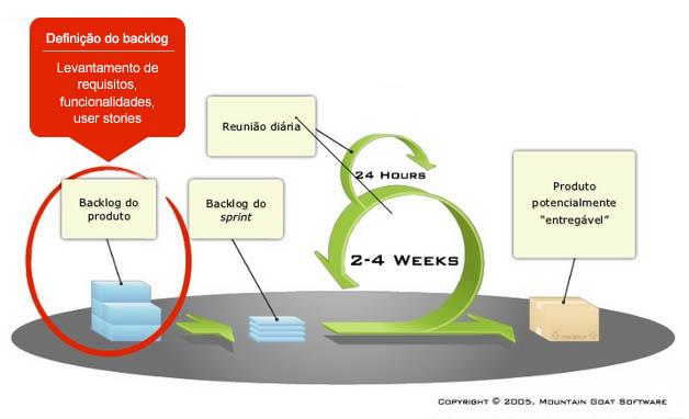 As User Story Mapping deverão ser aplicadas na definição do backlog