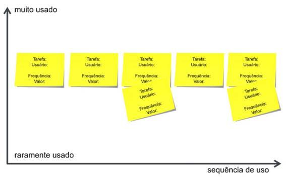 Exemplo de uma sequência de fluxo de tarefa com cartões sobrepostos