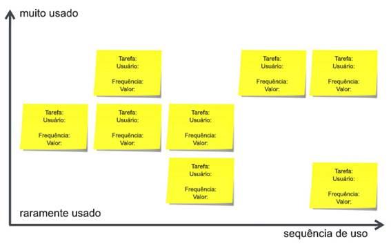 Exemplo de uma organização e priorização vertical (conforme criticidade), de acordo com a frequência de uso e valor