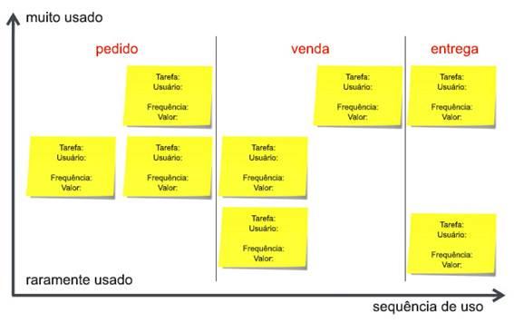 Exemplo de agrupamento por atividades macro e conjunto de tarefas