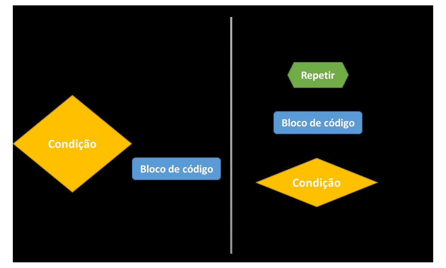 Estruturas de condição e repetição