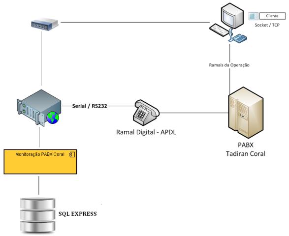 Arquitetura do módulo Monitoração PABX Coral