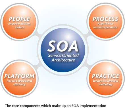 Service Oriented Architecture. Fonte: Information Systems
