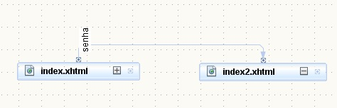 Index.xhtml que pode acessar index2.xhtml com a senha: senha