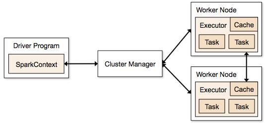 Trabalhando com SQL em aplicações Big Data