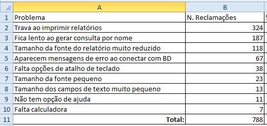 Exemplo de planilha com o resultado de pesquisa de satisfação
