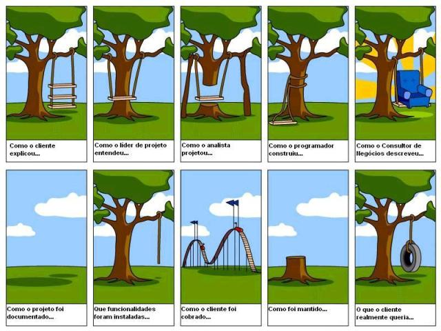 Imagem clássica sobre diferentes visões de um requisito