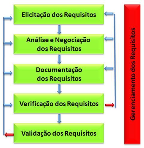 Fases da engenharia de requisitos