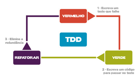 Ciclo do TDD - Test Driven Development ou Testes Orientado à  Testes