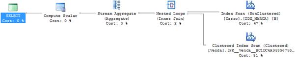 Veja neste artigo como otimizar a performance de consultas no SQL Server através da remoção do operador Sort.