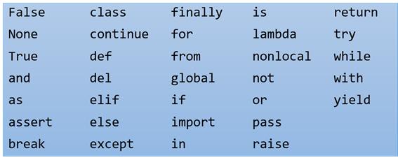 Palavras reservadas da linguagem Python
