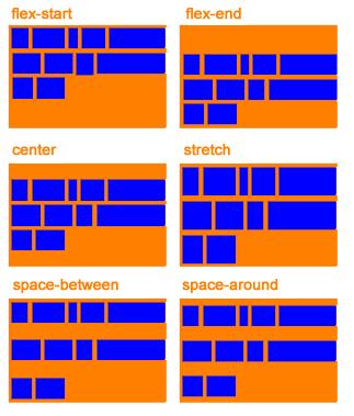 Funcionamento da propriedade align-content