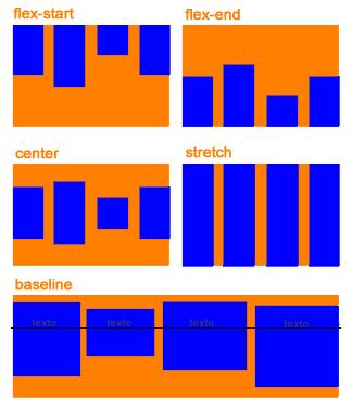 Representação da propriedade align-items