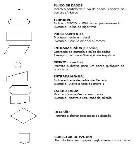 Formas utilizadas em fluxogramas