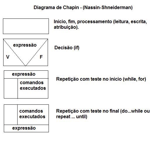 Simbologia do Diagrama de Chapin