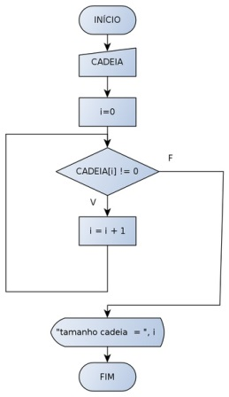 Fluxograma com laço de repetição