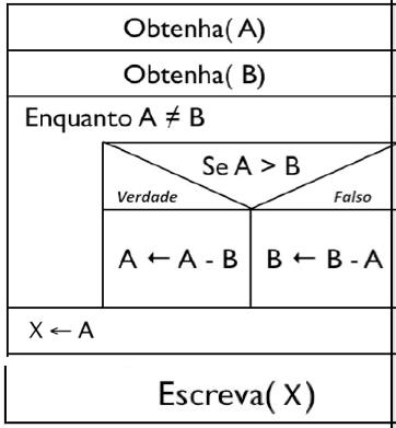 Diagrama de Chapin com laço de repetição