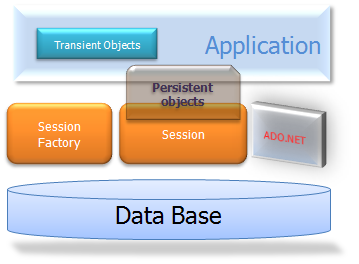 Subconjunto de APIs do NHibernate