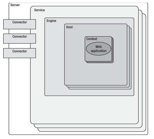 Principais componentes da arquitetura do Tomcat