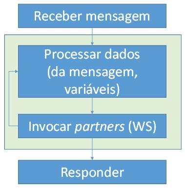 Ciclo de Vida do BPEL.