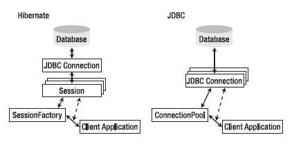 Comparação entre JDBC e Hibernate.