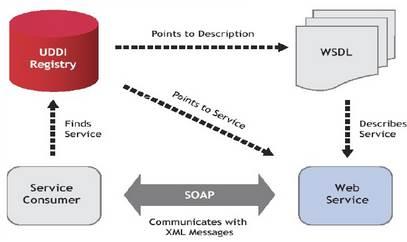 Funcionamento básico de um Web Service.