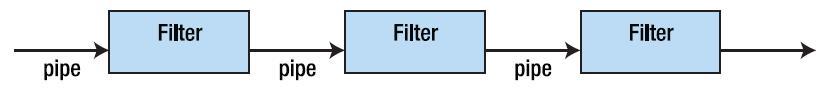 Exemplo ilustrativo de uma arquitetura pipe-and-filter.