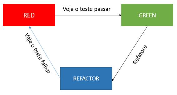 Ciclo do TDD