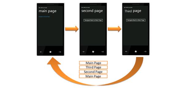 Navegação entre páginas no Windows Phone