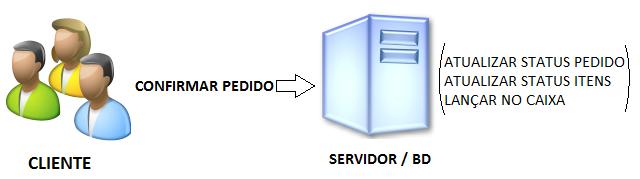 Execução da rotina usando stored procedure