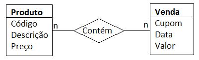 Diagrama com atributos nas entidades