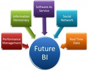 Futuro da Arquitetura BI 2.0