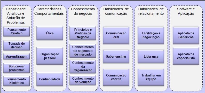 Competências Fundamentais