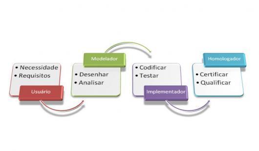 Ciclo de vida do Projeto