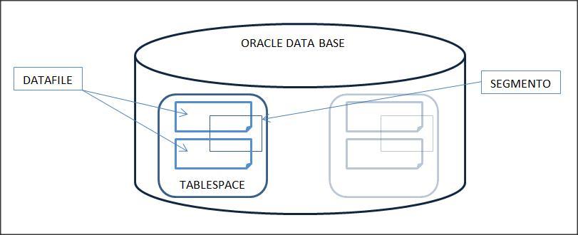 Estrutura de Armazenamento: Banco de Dados Oracle.