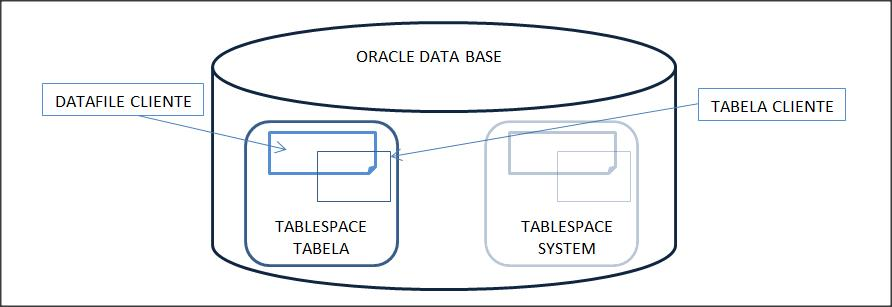 Exemplo da Rela��o das Estruturas de Armazenamento: Banco de Dados Oracle.