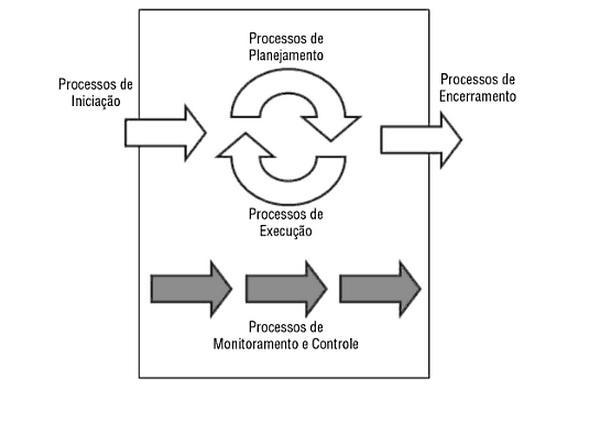 Monitoramento e controle em projetos de software. Fonte: [RAMIREZ 2010]