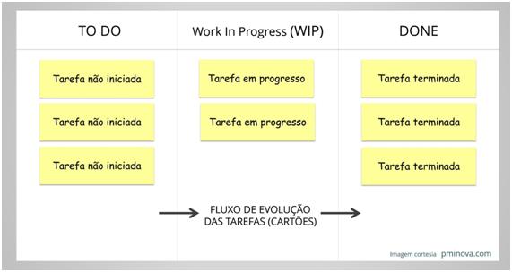 Kanban 4 Passos Para Implementar Em Uma Equipe